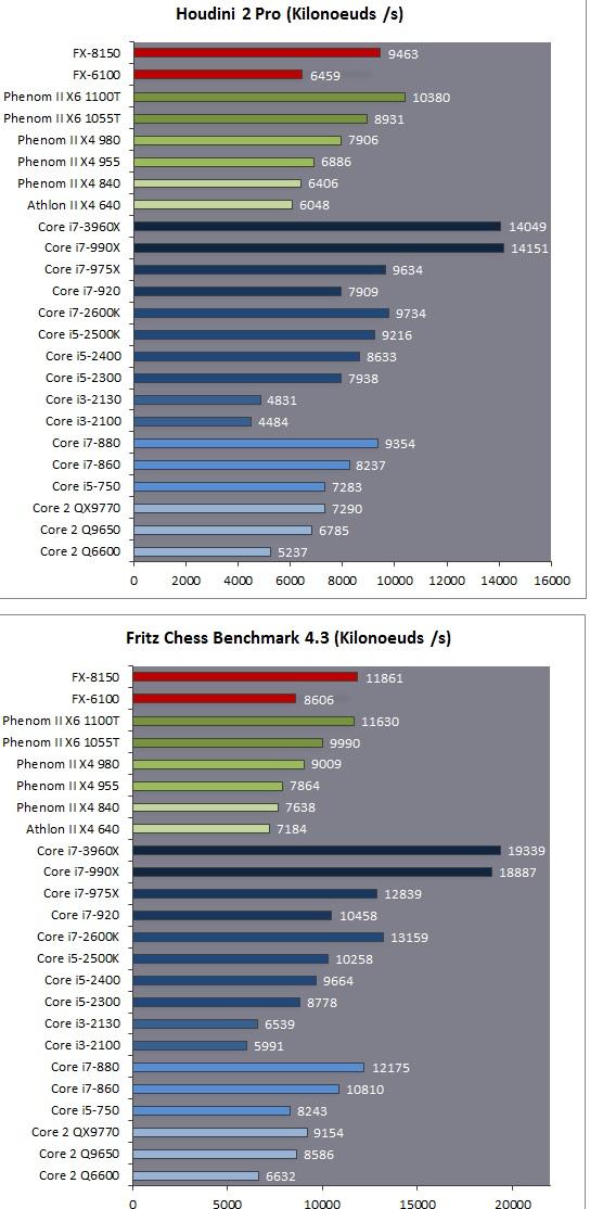 Intel Core i7-3960x Houfri10