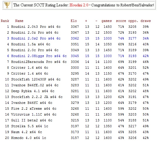 New: SCCT Auto232 Rating Sedat17