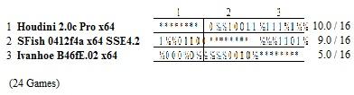 Stockfish Stocks11