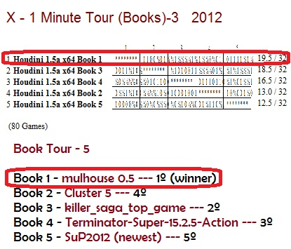 X - 1 Minute Tourney (Books) X_1_mi15