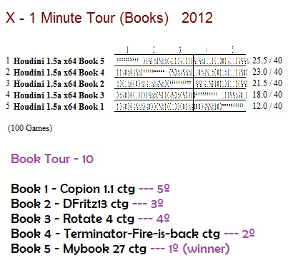 X - 1 Minute Tourney (Books) X_1_mi20