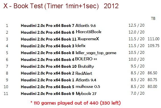 X - Book Test (Timer 1min+1sec) X_book12