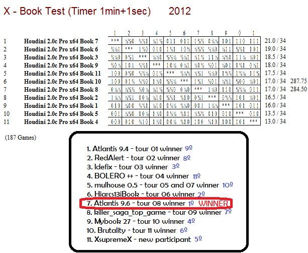 X - Book Test (Timer 1min+1sec) X_book14