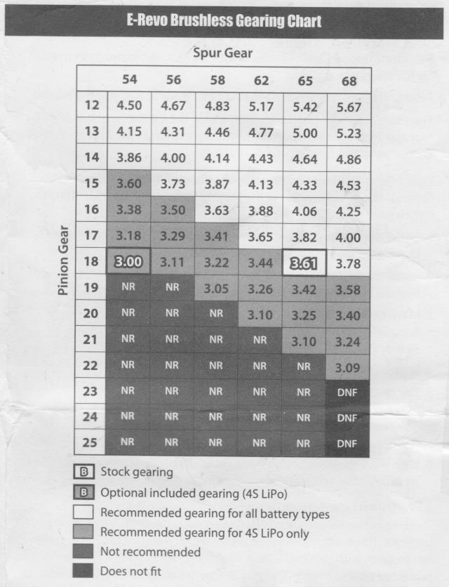 Rapport de transmission ERBE / pignon-couronne / MMM Rappor10