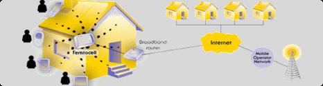 EXCLU: FemToCell Bouygues Telecom dès cet été ? - Page 2 13369111