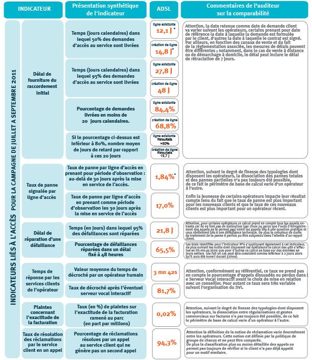 ARCEP: Indicateurs de qualité de service fixe des FAI 20120113