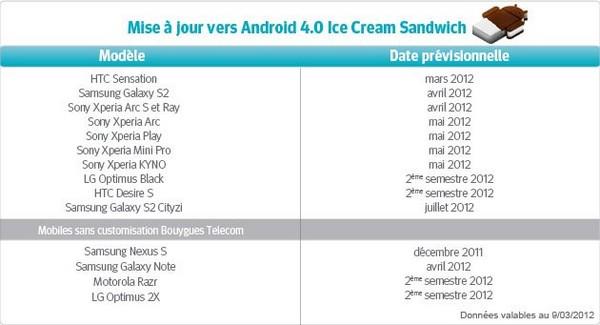 Mises à jour des terminaux Bouygues Telecom vers  Android 4.0 41759311