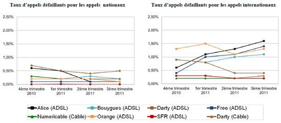 ARCEP: Indicateurs de qualité de service fixe des FAI Arcep710