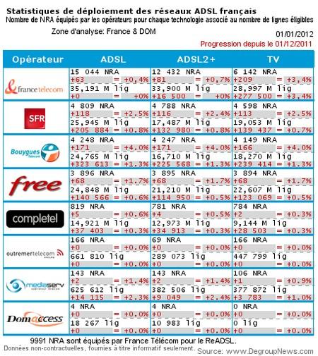 171 nouveaux NRA degroupés pour Bouygues Telecom Dslam10