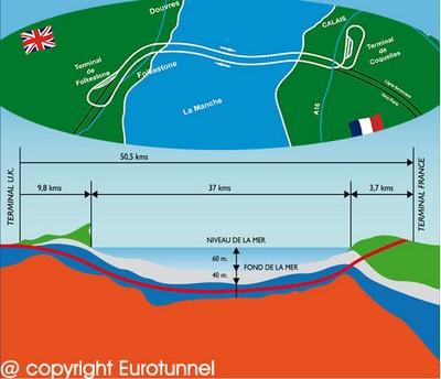 De la 2G et 3G sous La Manche Eutone10