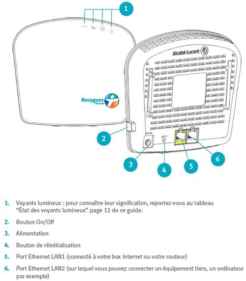 [MAJ] Le Femtocell disponible dès aujourd'hui chez Bouygues Telecom! Femtoc13