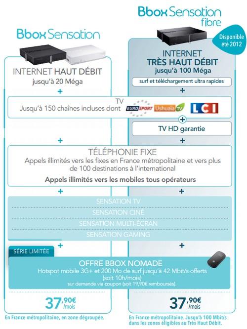 """18 Juin... une journée """"Sensation-nelle"""" chez Bouygues Telecom Tarifs12"""