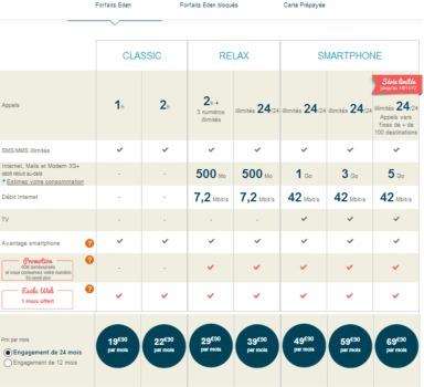 3G+ à 42 Mbit/s chez B&YOU... 7,2 Mbit/s chez Bouygues Telecom ! Tarifs14