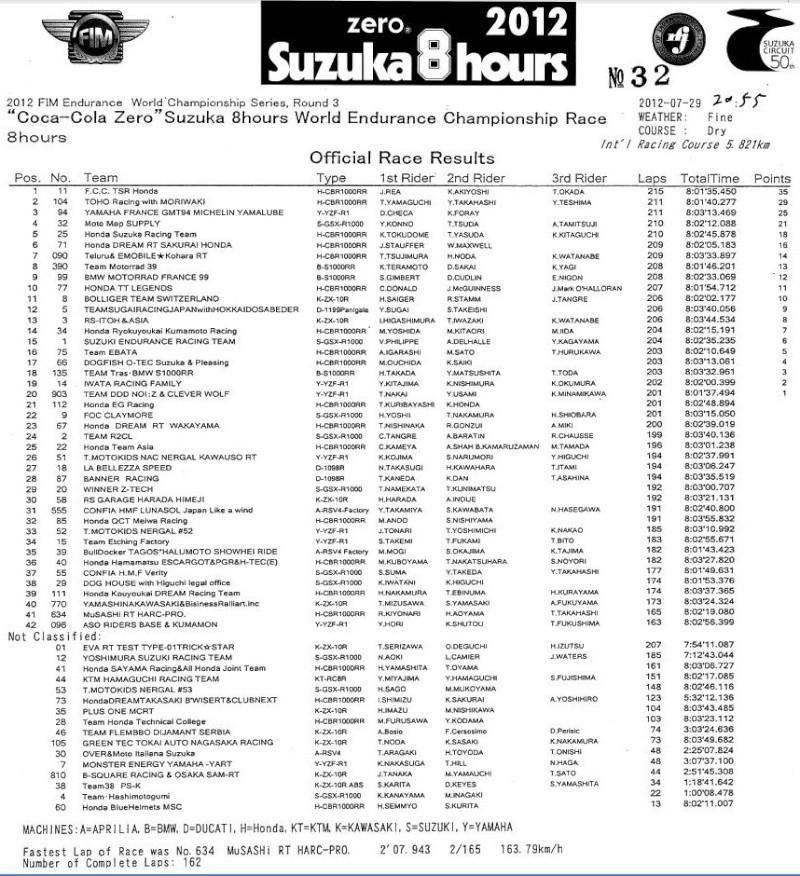 [Endurance] 8h de Suzuka 2012 - Page 2 Suzuka12