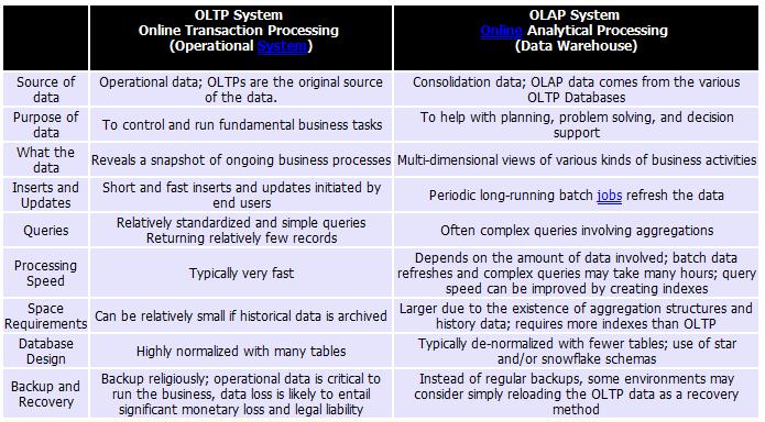 مقارنة تقنية بين نظامي olap و oltp Table_10