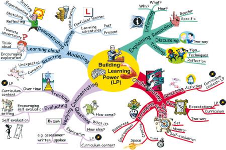 تعليم التعبير الكتابي باستخدام الخرائط المفاهيمية  2b8b0010