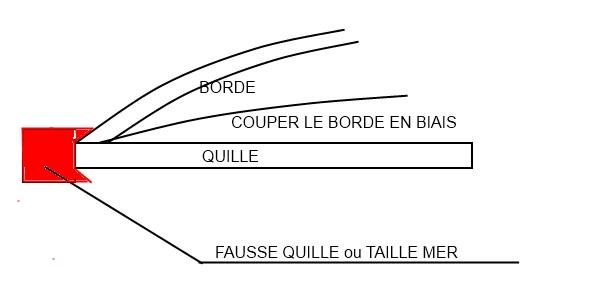 Bisquine de Cancale de Soclaine au 1/50  - Page 2 Avec_r12