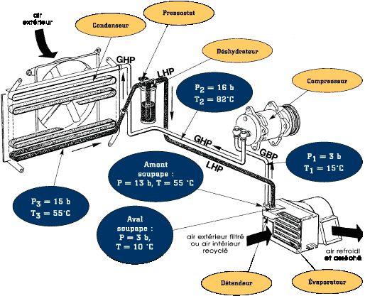 Climatisation de A à Z [Topic] 3princ10