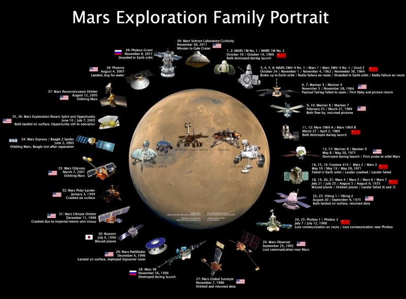 Exploration de Mars – Poster Mars-e10