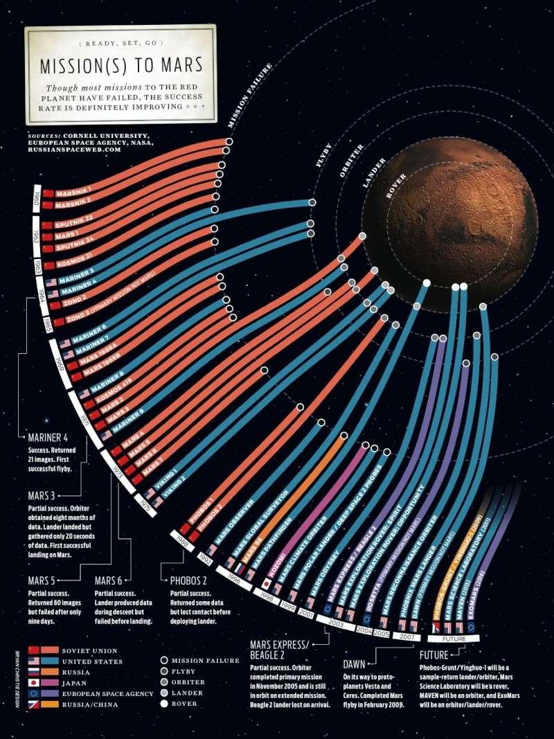 Exploration de Mars – Poster Mars10