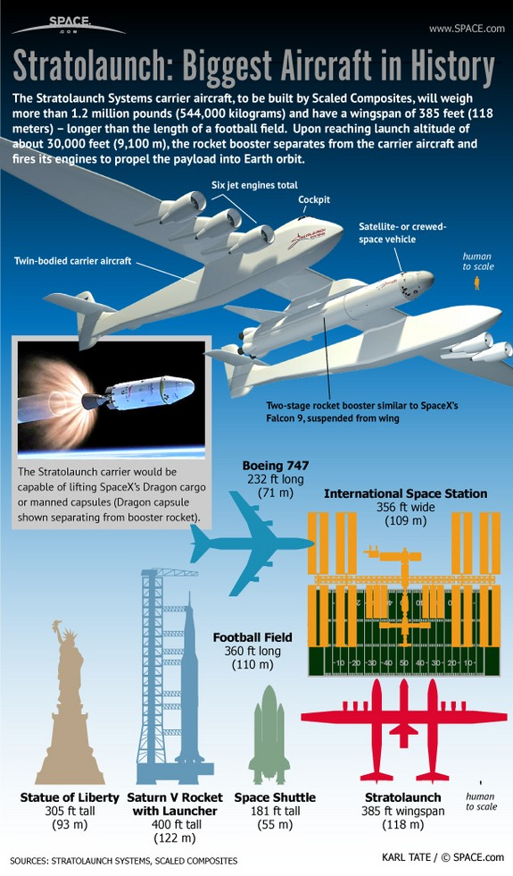 Stratolaunch System - Page 3 Strato11