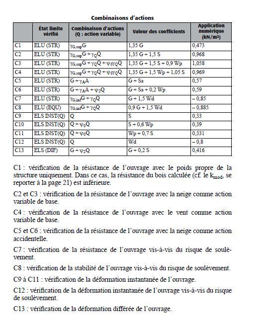 longueur maxi poutres en I - Page 3 Charge12