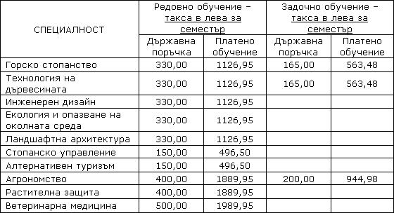 Необходими документи за записване Taksi210