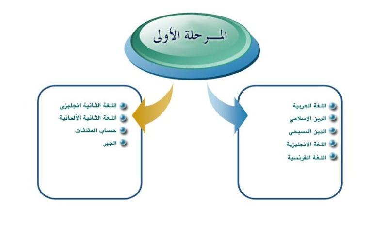 امتحانات السودان 2012 للمرحلة الاولى والثانية من الثانوية العامة 140