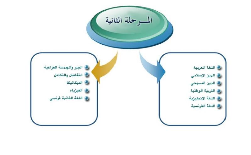 امتحانات السودان 2012 للمرحلة الاولى والثانية من الثانوية العامة 228