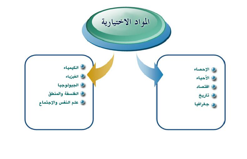 امتحانات السودان 2012 للمرحلة الاولى والثانية من الثانوية العامة 325