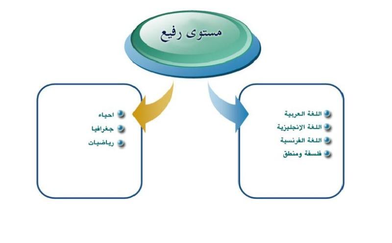 امتحانات السودان 2012 للمرحلة الاولى والثانية من الثانوية العامة 420