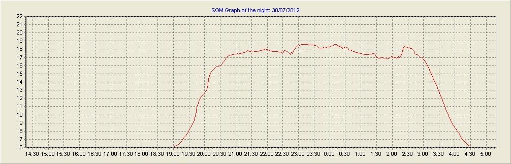 SQM-LE TEST 30072010
