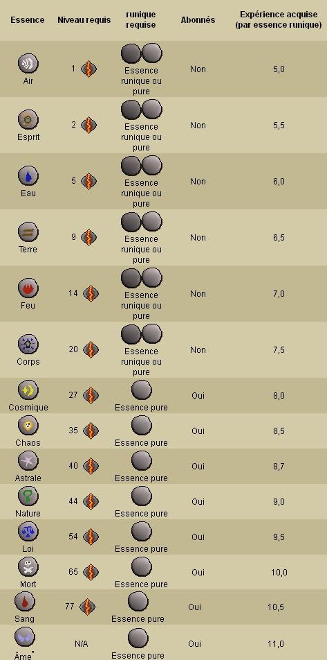 Guide 99 Créations de Runes Rune_110