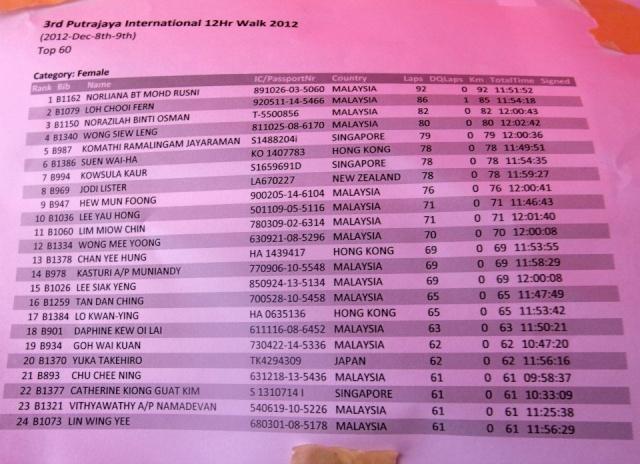 12 heures de Putrajaya (Malaisie): 08-09/12/2012 00femm10