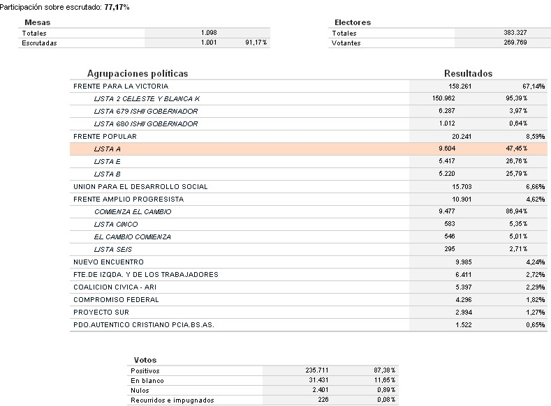 Elecciones Almirante Brown - Para Intendente. Almira10