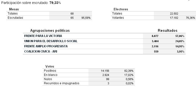 Elecciones Arrecifes - Para Intendente. Arreci10