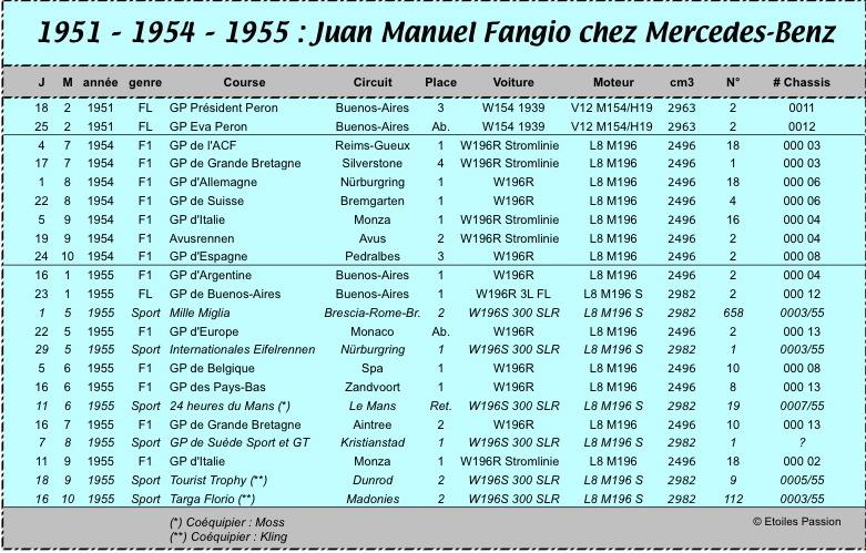 [pilote] Juan Manuel Fangio (1911-1995) 03_fan11