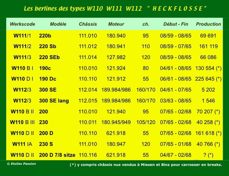 "[Historique] La Mercedes-Benz W110 ""Kleine Heckflosse"" 1961 - 1968 05_hec14"