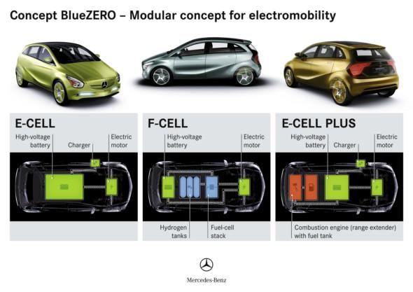Mercedes Classe B E-Cell Plus Concept 2011 Concep11