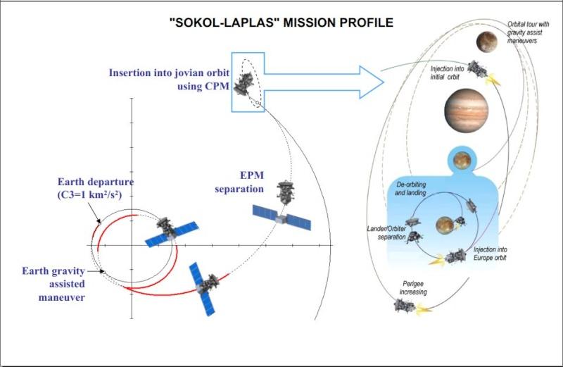 Sokol Laplace projet russe pour aller sur europe Flight11