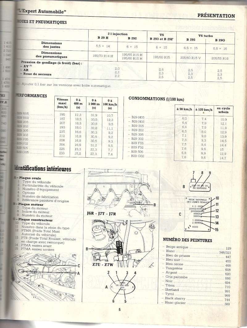 Identification boîte de vitesse mécanique. Numari50