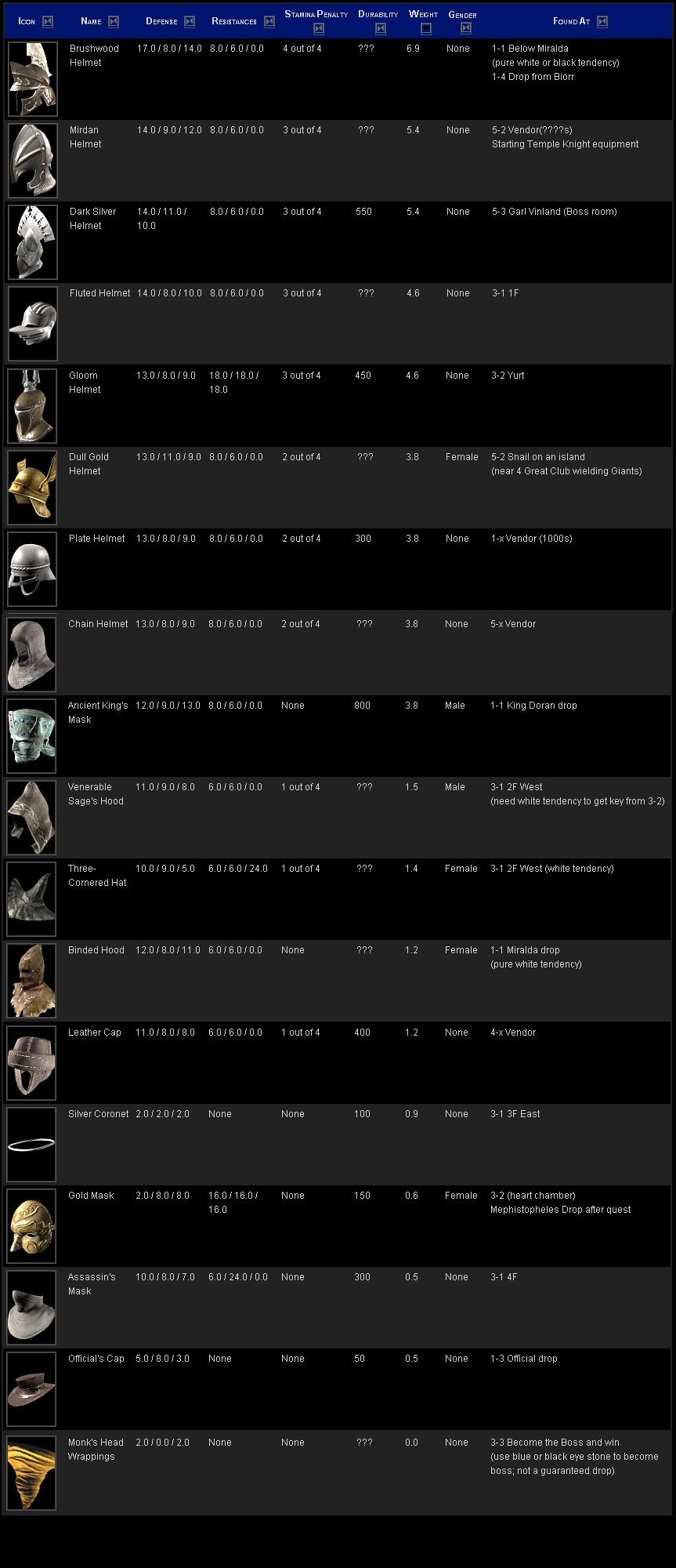 Clases de armaduras. Cascos11