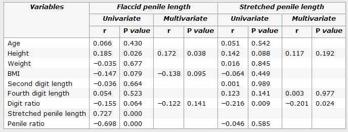 New study from Korea says: 'finger length predicts penis length!' Penis-10