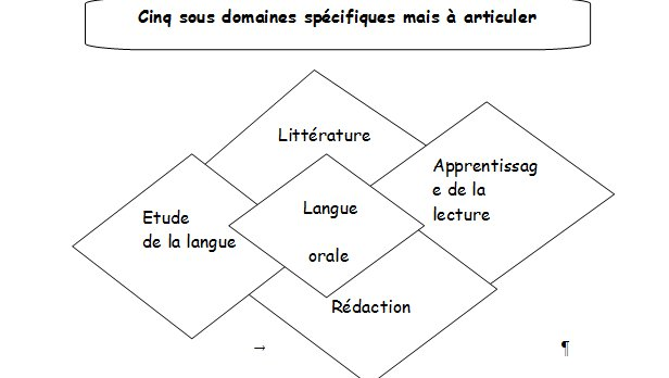 Répartition des contenus d'enseignement en français Sans_t15