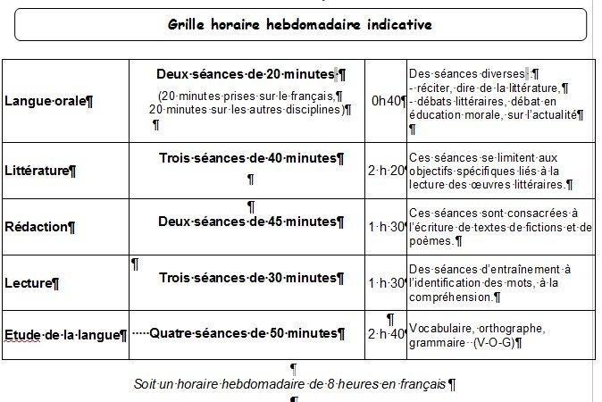 Répartition des contenus d'enseignement en français Sans_t16