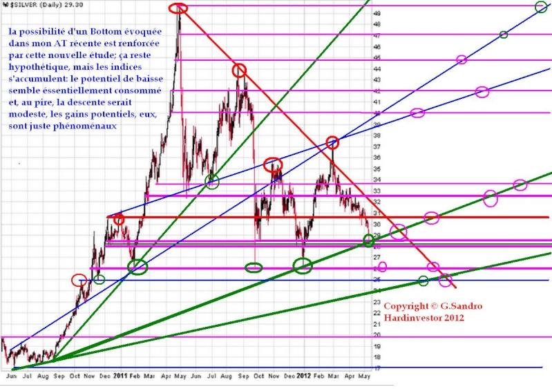 Bottom de l'argent / analyses techniques et confrontation des scénarios techniques Bottom10