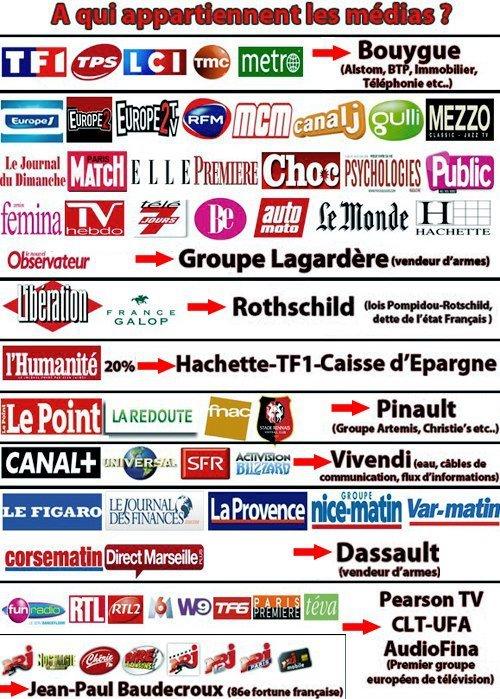 Médias français: Qui possède et contrôle quoi?  Medias11