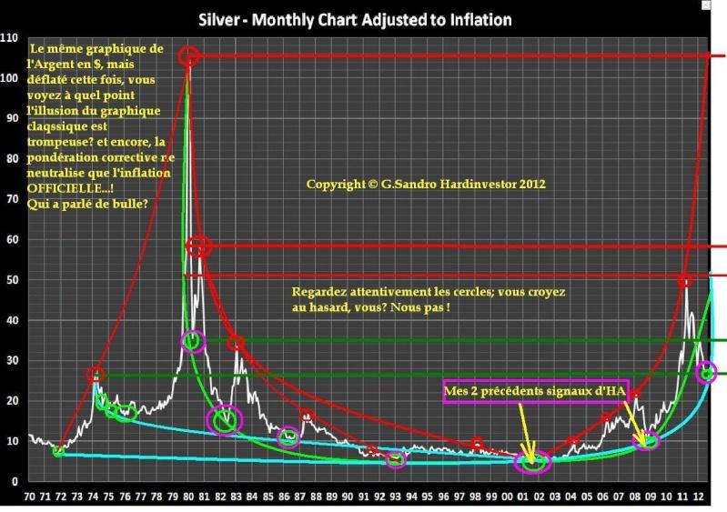 Analyse technique argent métal - silver, en timing angles Silver18