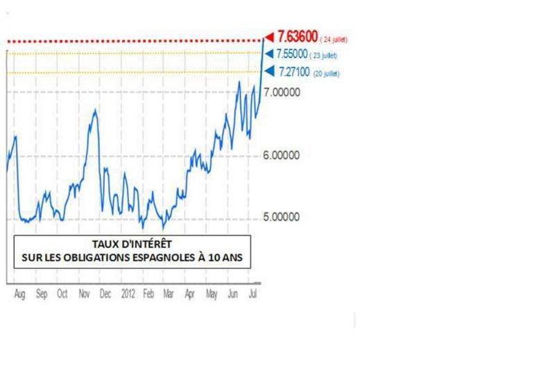 News d'Espagne - Page 3 Taux_e10