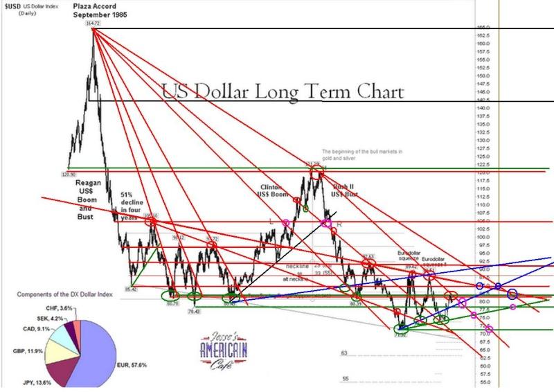 cours or / cours dollar -  corrélation inversée de LT Us_tlt10